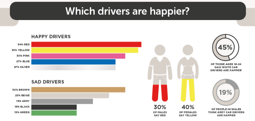 car colours happiness