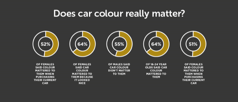 does car colour really matter