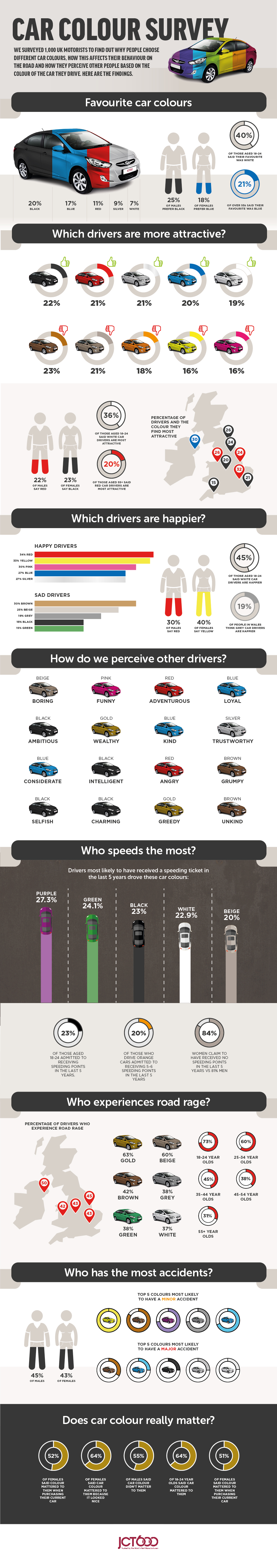 infographic showing results from car colours survey