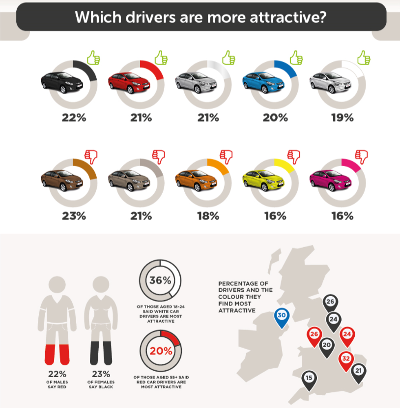 which drivers are more attractive